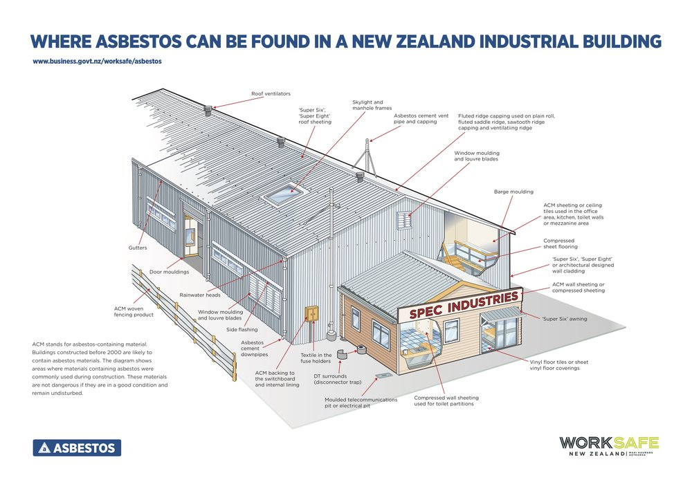 Where Asbestos Can Be Found